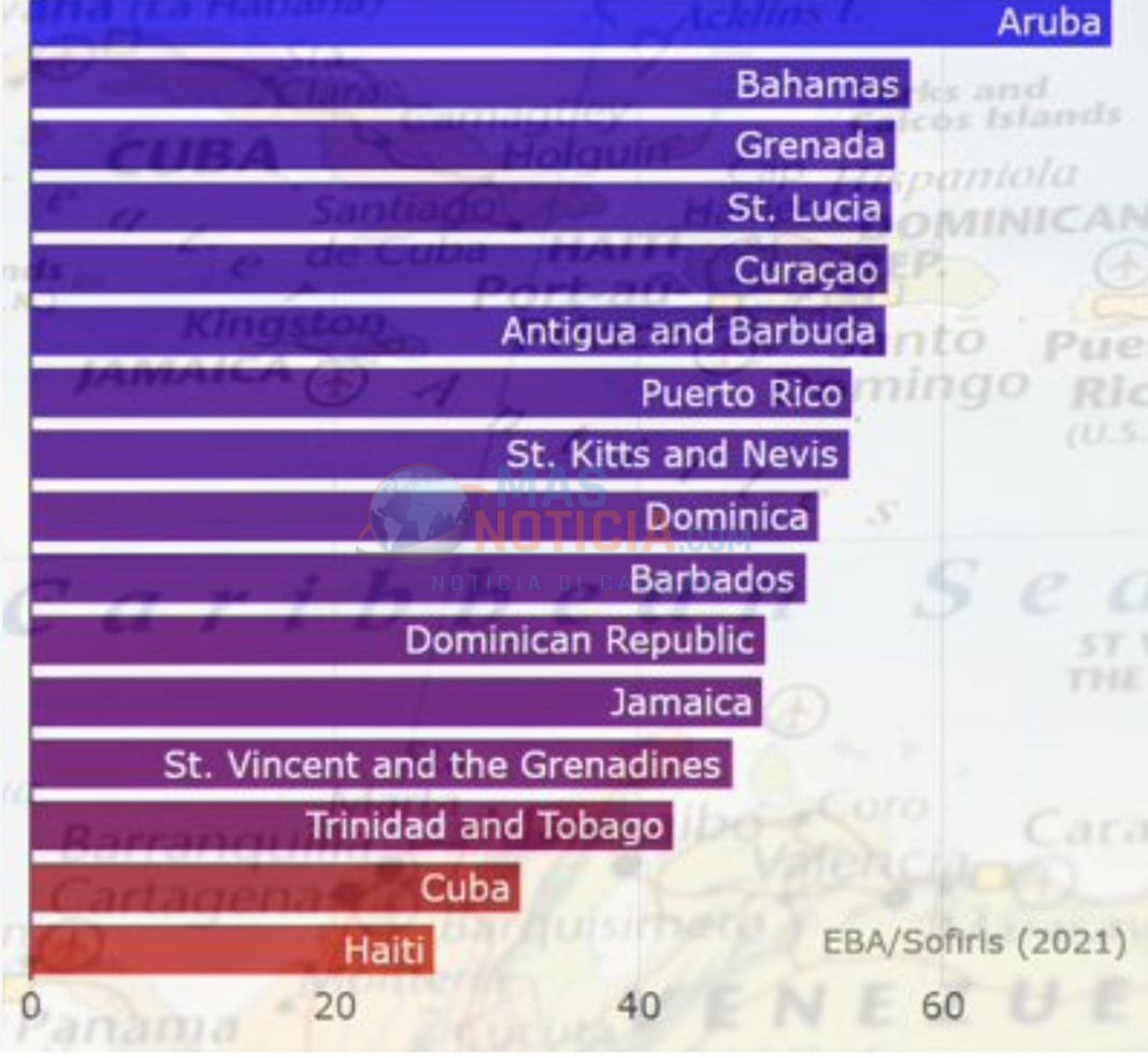 Prome Minister Evelyn Wever-Croes: Aruba e pais cu menos burocracia den Caribe
