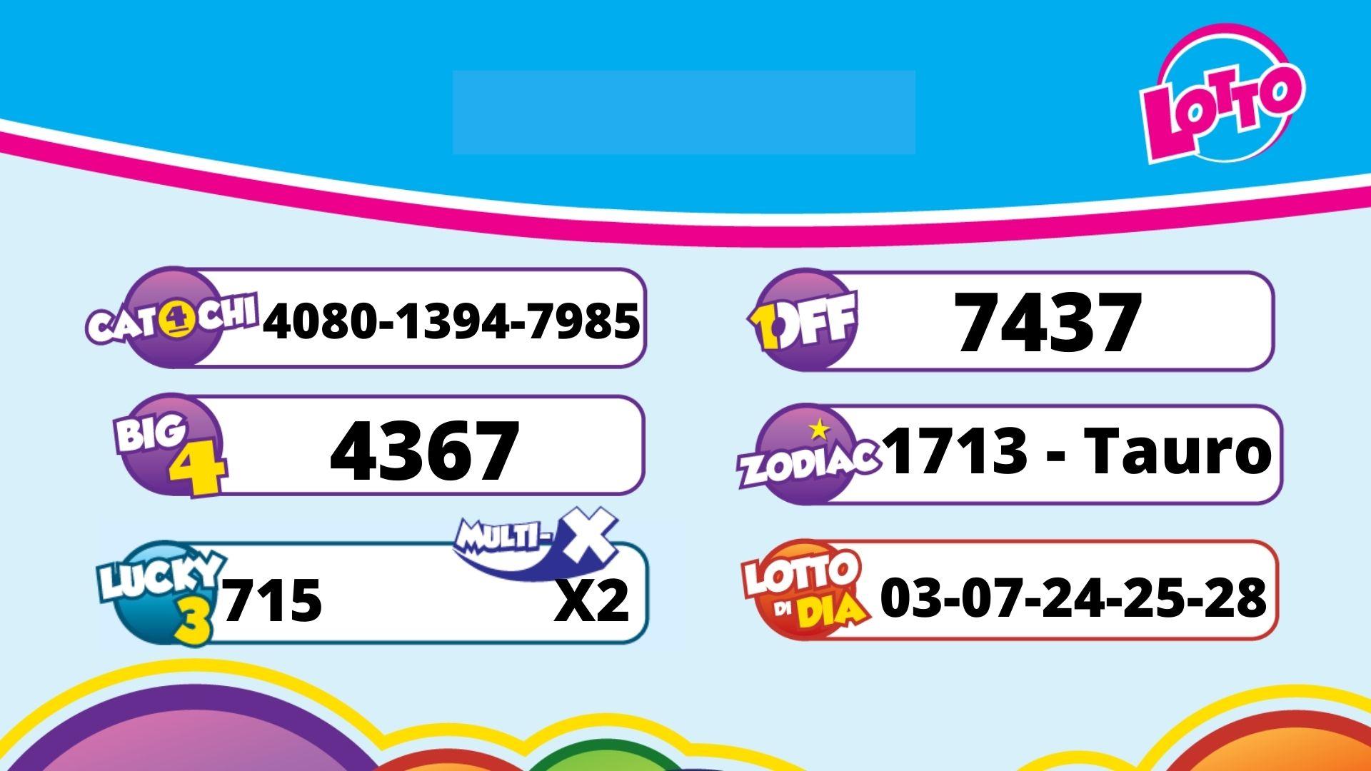 Resultado Lotto pa 3 di mei