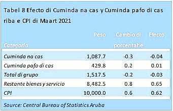 """Indice di """"Cuminda & servicio di catering"""" a registra un caida di 0.2% na maart"""
