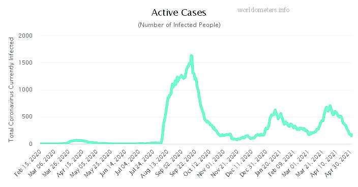 Nuebe caso nobo di Covid-19 registra ayera