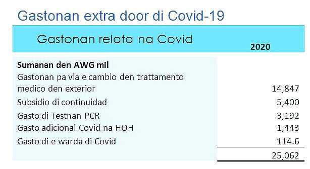 Pandemia ta laga su marca riba cifranan di AZV Impacto grandi riba entrada di Fondo di AZV y gasto relaciona cu Covid