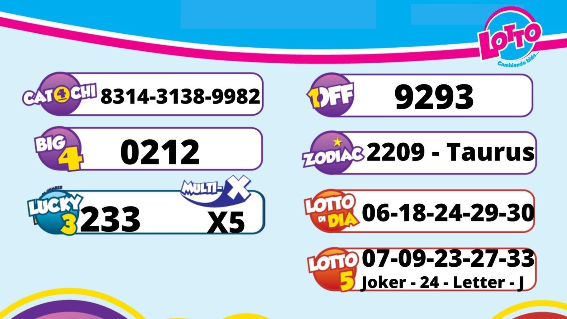 Resultado di sorteo pa 9 di juni 2021