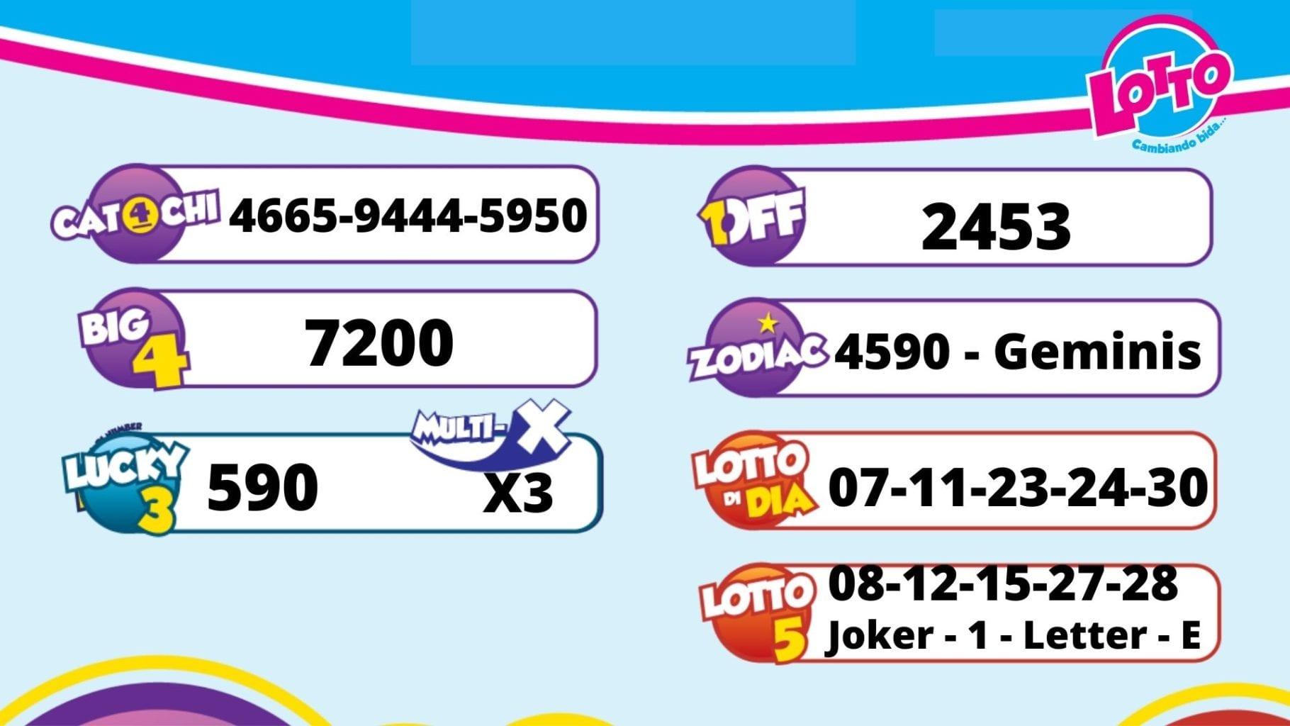 Resultado di sorteo pa 23 di juni 2021