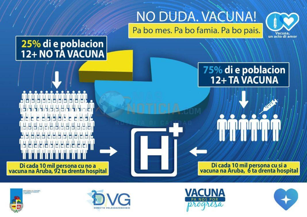 "For di 1 di juli 2021, di cada 10.000 persona ""No Vacuna"", 92 a drenta hospital"