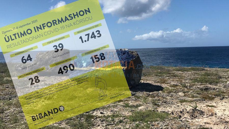 Curacao a conoce 64 caso nobo total tin 490 caso activo