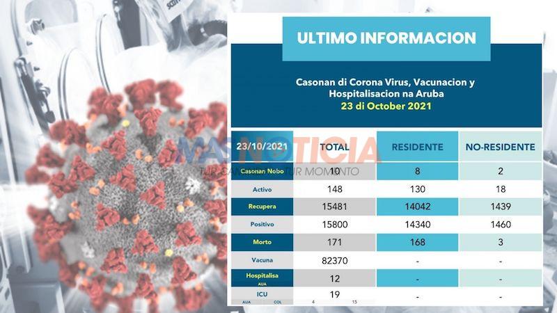 10 caso nobo total tin 148 persona activo cu Corona Virus